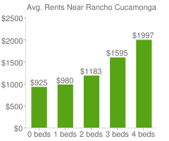 Graph of average rent prices for Rancho Cucamonga